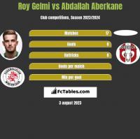 Roy Gelmi vs Abdallah Aberkane h2h player stats