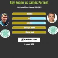 Roy Keane vs James Forrest h2h player stats