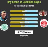 Roy Keane vs Jonathan Hayes h2h player stats