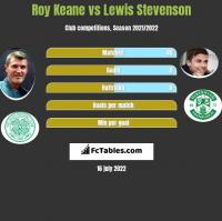 Roy Keane vs Lewis Stevenson h2h player stats
