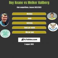 Roy Keane vs Melker Hallberg h2h player stats