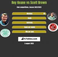 Roy Keane vs Scott Brown h2h player stats
