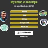 Roy Keane vs Tom Rogić h2h player stats