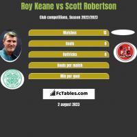 Roy Keane vs Scott Robertson h2h player stats