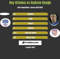 Roy Krishna vs Andrew Keogh h2h player stats
