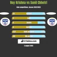 Roy Krishna vs Sunil Chhetri h2h player stats