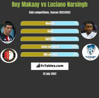 Roy Makaay vs Luciano Narsingh h2h player stats