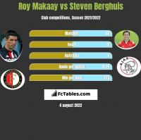 Roy Makaay vs Steven Berghuis h2h player stats