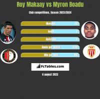 Roy Makaay vs Myron Boadu h2h player stats