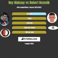Roy Makaay vs Robert Bozenik h2h player stats