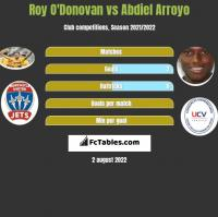 Roy O'Donovan vs Abdiel Arroyo h2h player stats