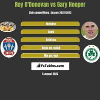 Roy O'Donovan vs Gary Hooper h2h player stats