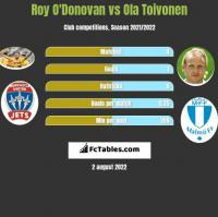 Roy O'Donovan vs Ola Toivonen h2h player stats
