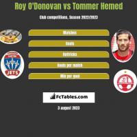 Roy O'Donovan vs Tommer Hemed h2h player stats