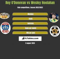 Roy O'Donovan vs Wesley Hoolahan h2h player stats