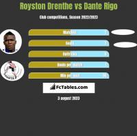 Royston Drenthe vs Dante Rigo h2h player stats