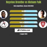 Royston Drenthe vs Hicham Faik h2h player stats