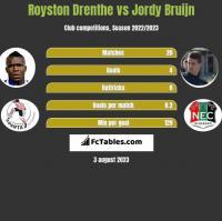 Royston Drenthe vs Jordy Bruijn h2h player stats