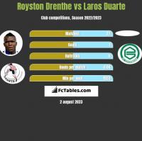 Royston Drenthe vs Laros Duarte h2h player stats