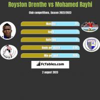 Royston Drenthe vs Mohamed Rayhi h2h player stats