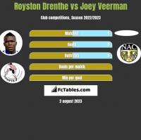Royston Drenthe vs Joey Veerman h2h player stats