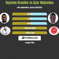 Royston Drenthe vs Azor Matusiwa h2h player stats