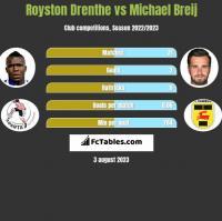 Royston Drenthe vs Michael Breij h2h player stats