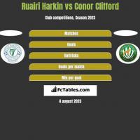 Ruairi Harkin vs Conor Clifford h2h player stats