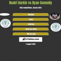 Ruairi Harkin vs Ryan Connolly h2h player stats