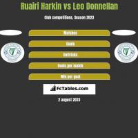 Ruairi Harkin vs Leo Donnellan h2h player stats