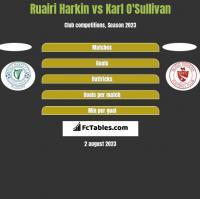 Ruairi Harkin vs Karl O'Sullivan h2h player stats