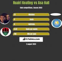 Ruairi Keating vs Asa Hall h2h player stats