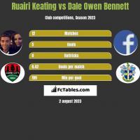 Ruairi Keating vs Dale Owen Bennett h2h player stats