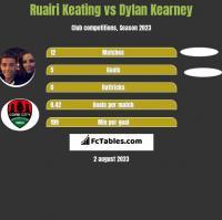 Ruairi Keating vs Dylan Kearney h2h player stats