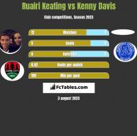Ruairi Keating vs Kenny Davis h2h player stats