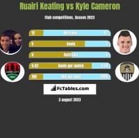 Ruairi Keating vs Kyle Cameron h2h player stats