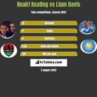 Ruairi Keating vs Liam Davis h2h player stats