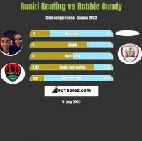 Ruairi Keating vs Robbie Cundy h2h player stats