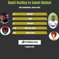 Ruairi Keating vs Sanmi Odelusi h2h player stats