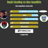 Ruairi Keating vs Ben Goodliffe h2h player stats