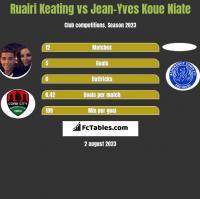 Ruairi Keating vs Jean-Yves Koue Niate h2h player stats