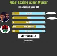 Ruairi Keating vs Ben Wynter h2h player stats