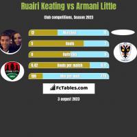 Ruairi Keating vs Armani Little h2h player stats