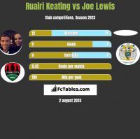 Ruairi Keating vs Joe Lewis h2h player stats