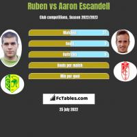 Ruben vs Aaron Escandell h2h player stats