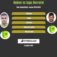 Ruben vs Iago Herrerin h2h player stats