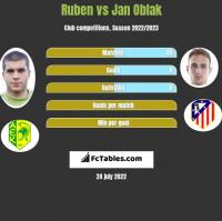 Ruben vs Jan Oblak h2h player stats