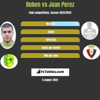 Ruben vs Juan Perez h2h player stats