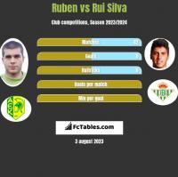 Ruben vs Rui Silva h2h player stats