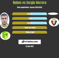 Ruben vs Sergio Herrera h2h player stats